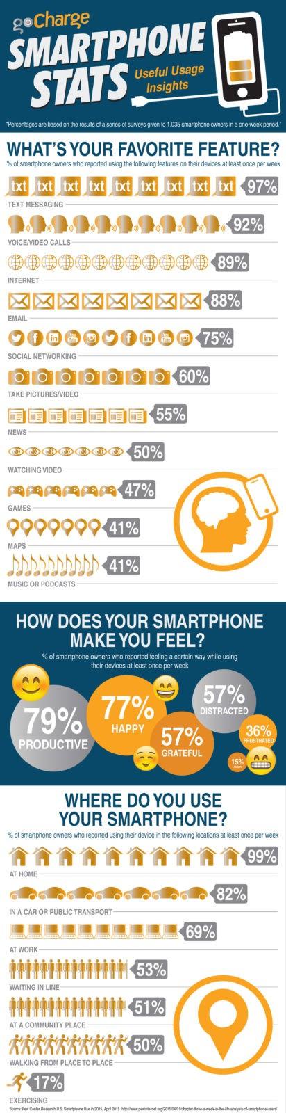 Smartphone Statistics - Cell Phone Usage